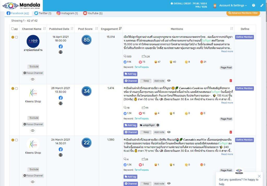 SMEs กับ Social Data