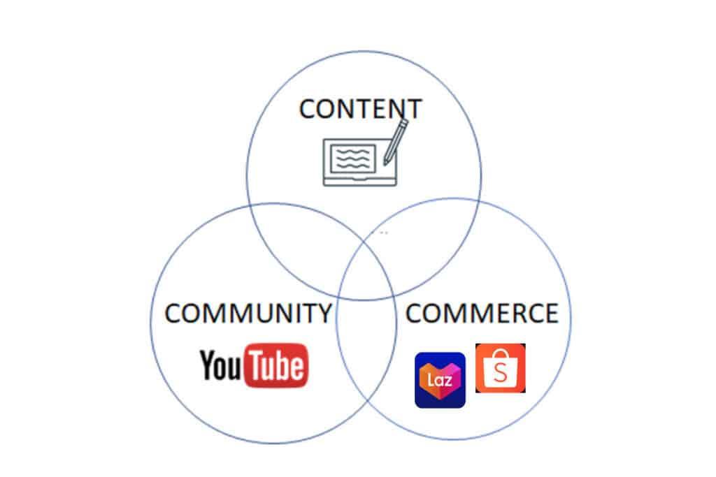 social data สำคัญอย่างไร?